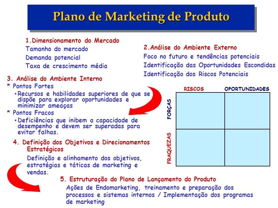 Plano de Marketing de Produto