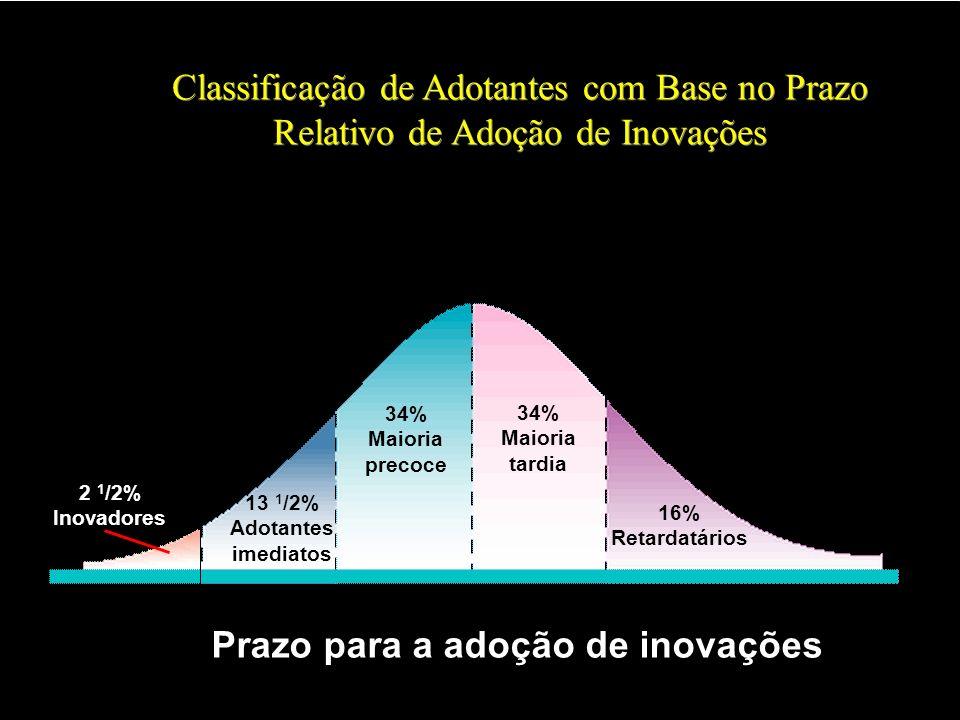 Prazo para a adoção de inovações