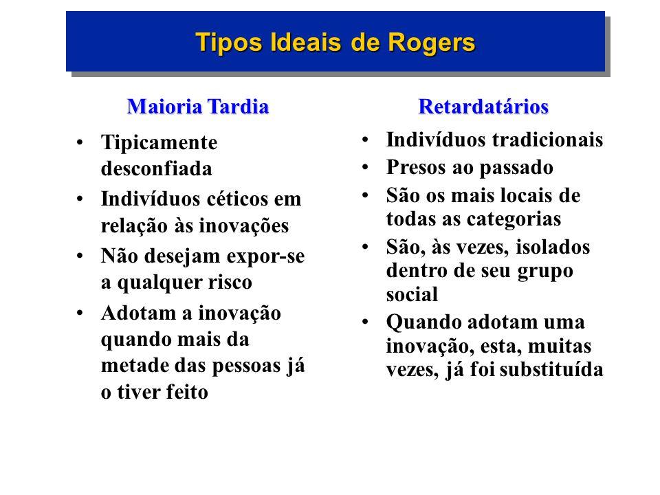 Tipos Ideais de Rogers Maioria Tardia Tipicamente desconfiada
