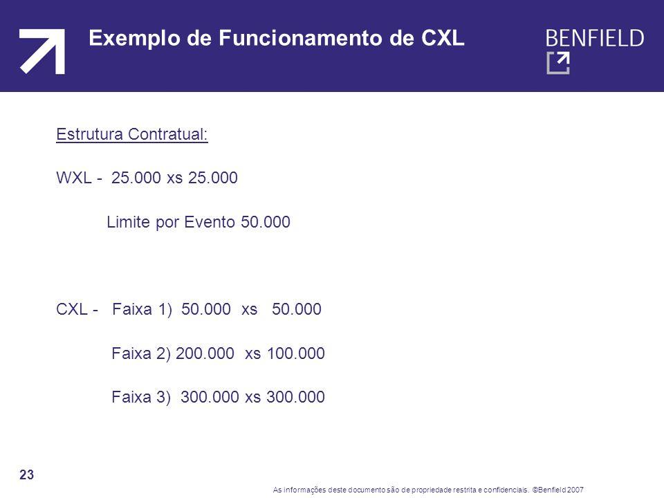 Exemplo de Funcionamento de CXL
