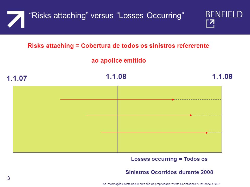 Risks attaching versus Losses Occurring