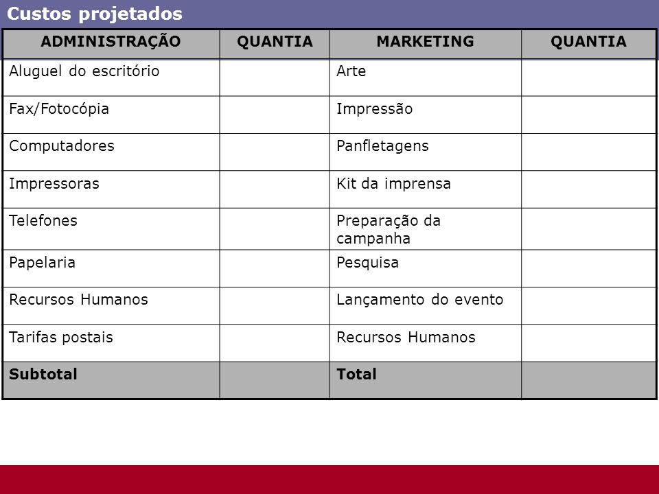 Custos projetados ADMINISTRAÇÃO QUANTIA MARKETING
