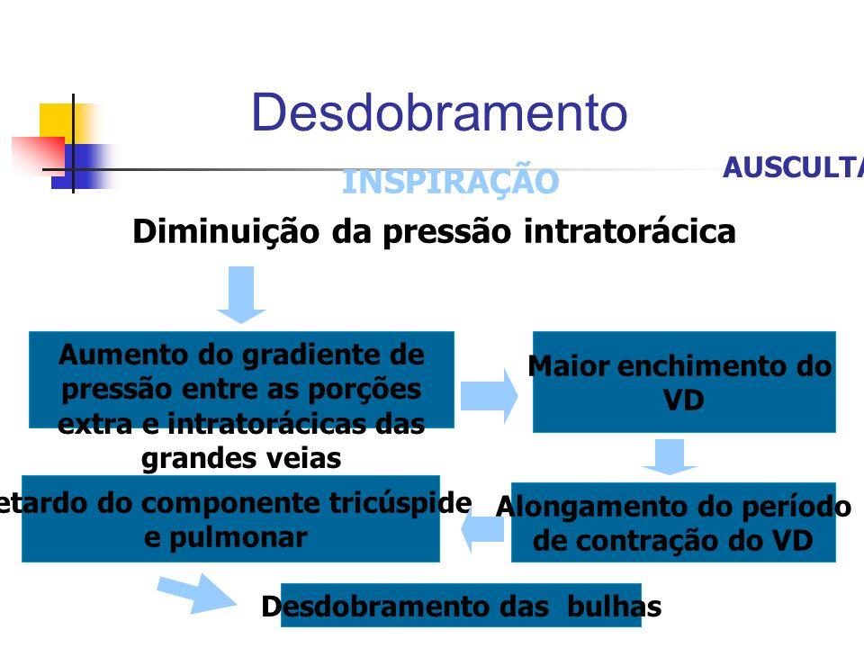 Desdobramento INSPIRAÇÃO Diminuição da pressão intratorácica AUSCULTA