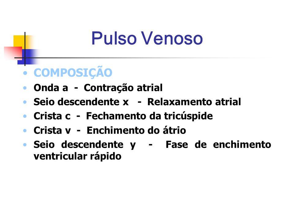 Pulso Venoso COMPOSIÇÃO Onda a - Contração atrial