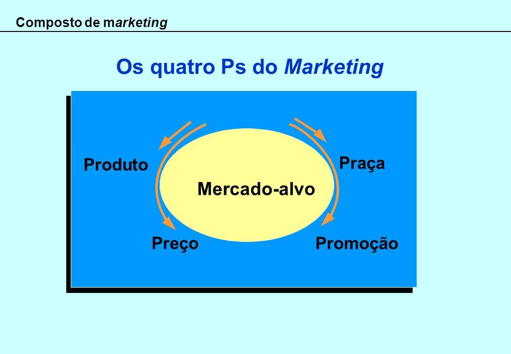 Os quatro Ps do Marketing