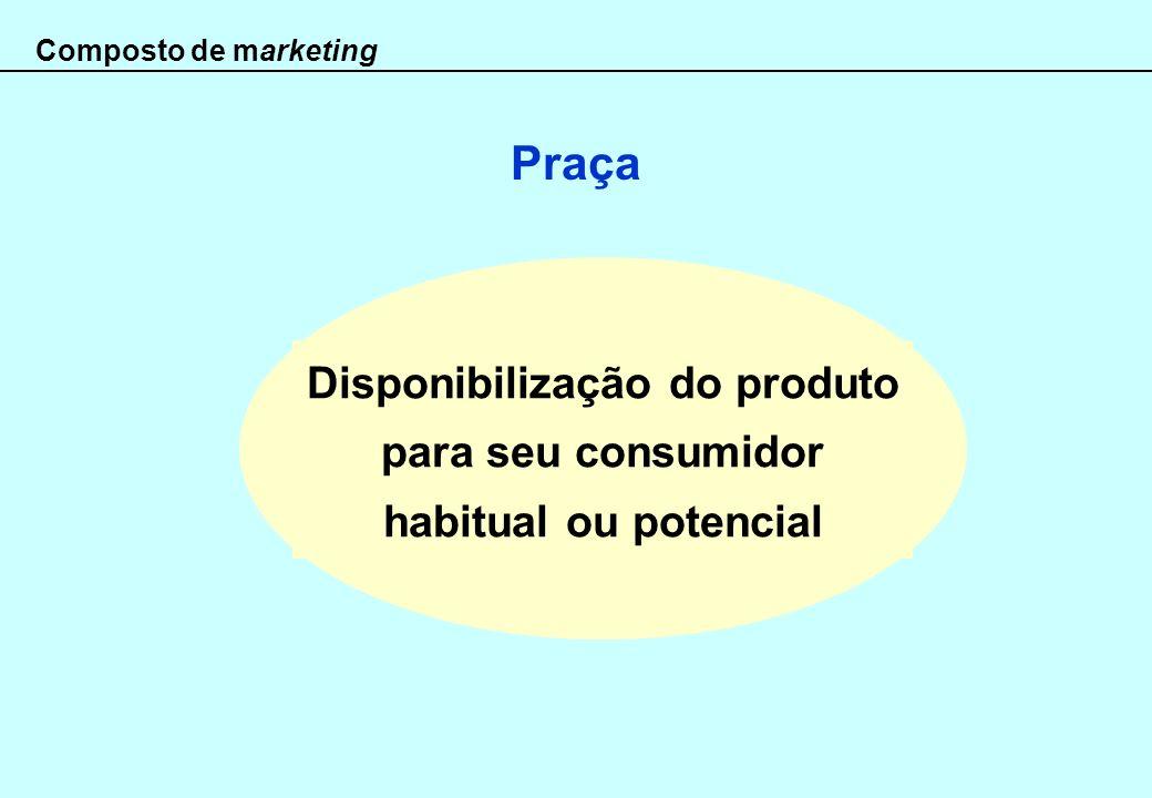Disponibilização do produto para seu consumidor habitual ou potencial