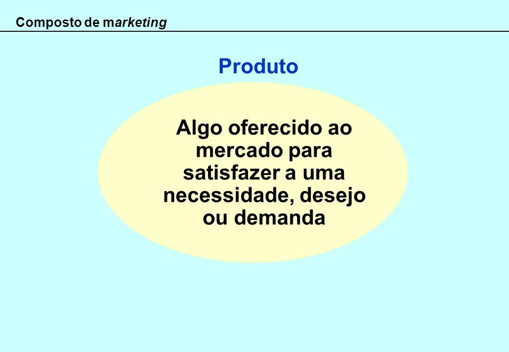 Composto de marketing Produto.