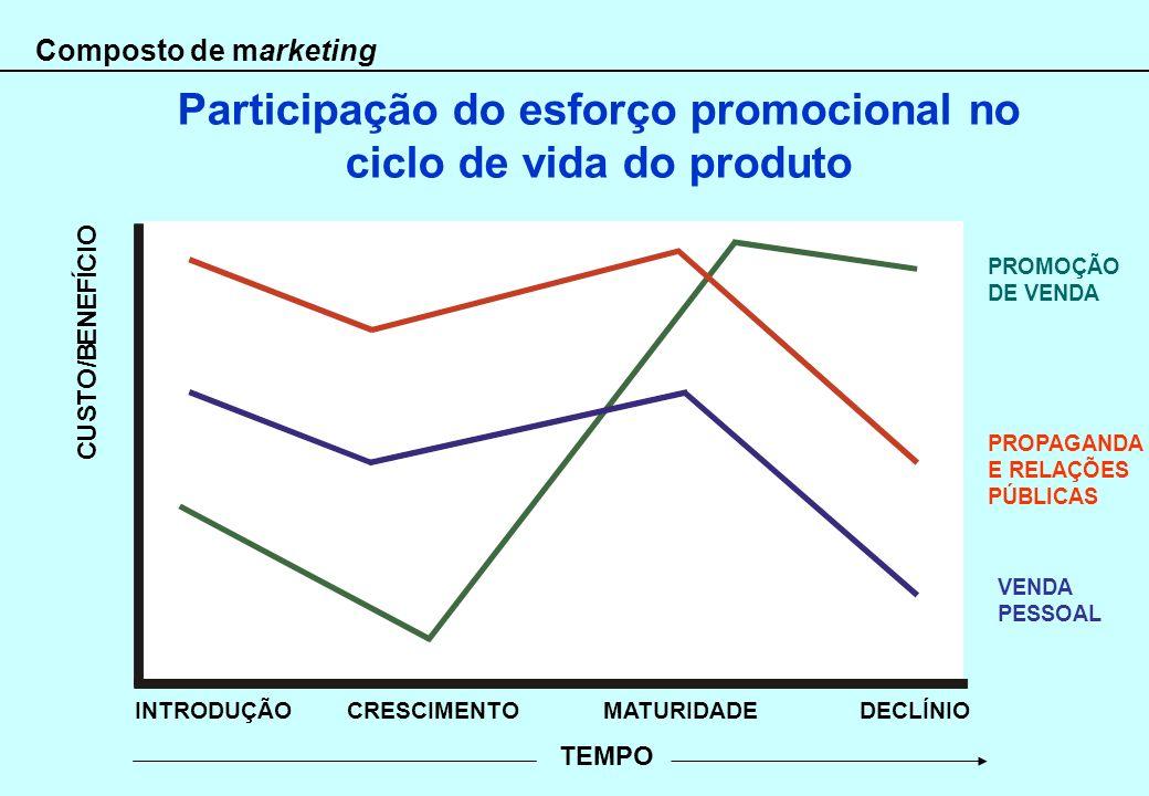 Participação do esforço promocional no ciclo de vida do produto