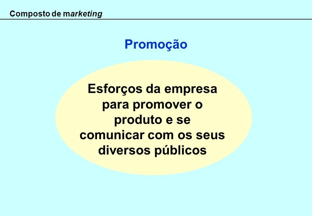 Composto de marketing Promoção.