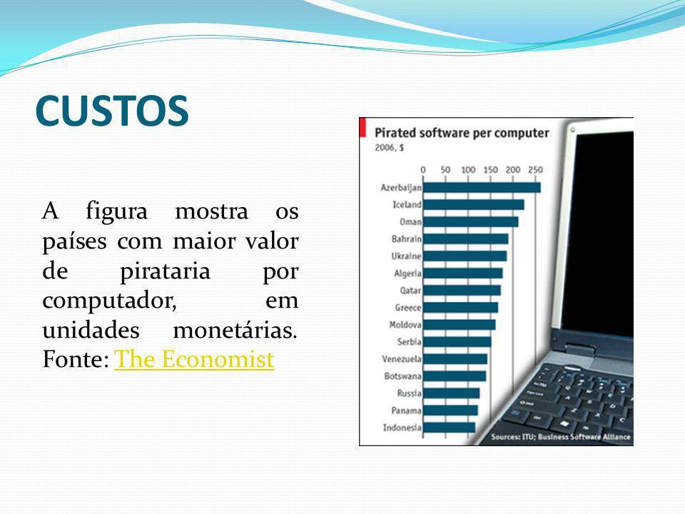 CUSTOS A figura mostra os países com maior valor de pirataria por computador, em unidades monetárias.