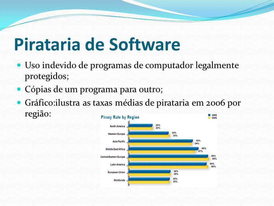 Pirataria de Software Uso indevido de programas de computador legalmente protegidos; Cópias de um programa para outro;