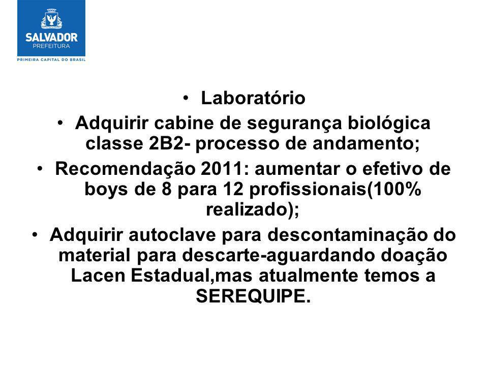Laboratório Adquirir cabine de segurança biológica classe 2B2- processo de andamento;