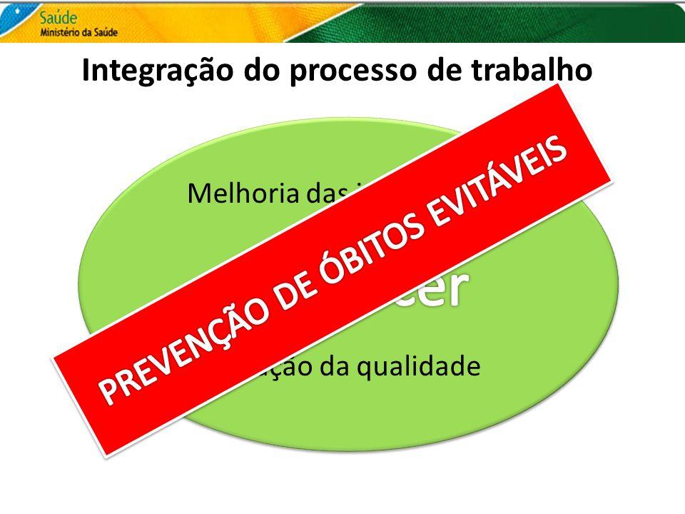 Integração do processo de trabalho