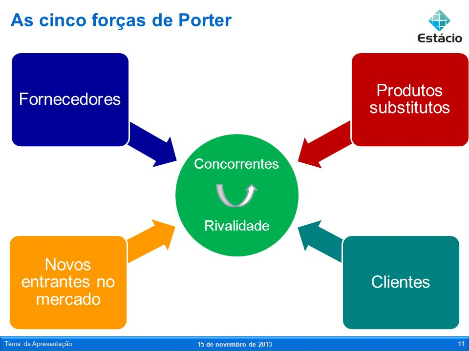 As cinco forças de Porter