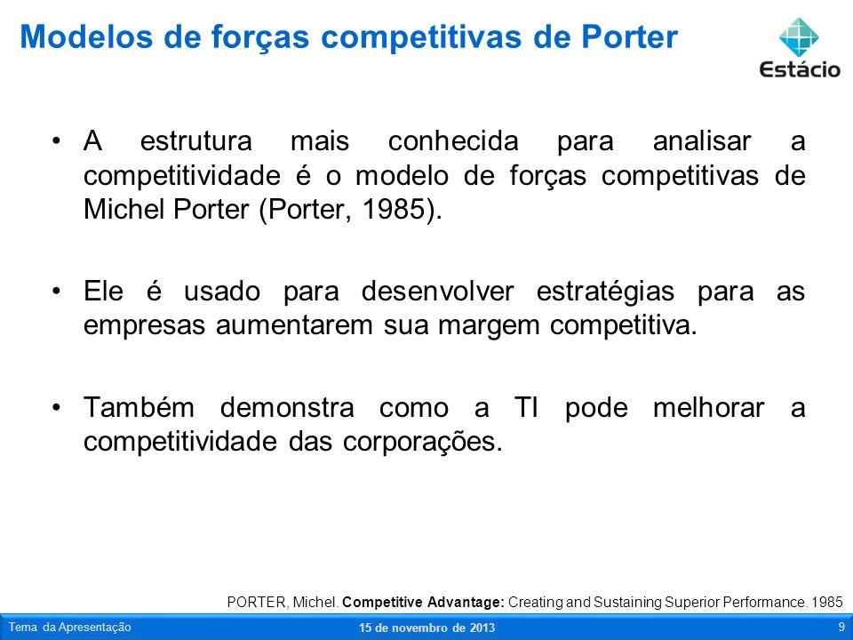 Modelos de forças competitivas de Porter