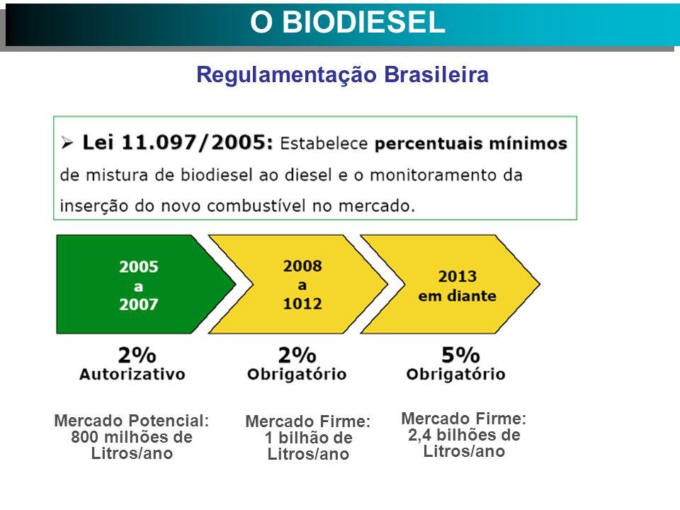 Regulamentação Brasileira