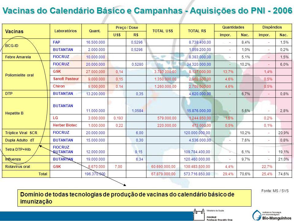 Vacinas do Calendário Básico e Campanhas - Aquisições do PNI - 2006
