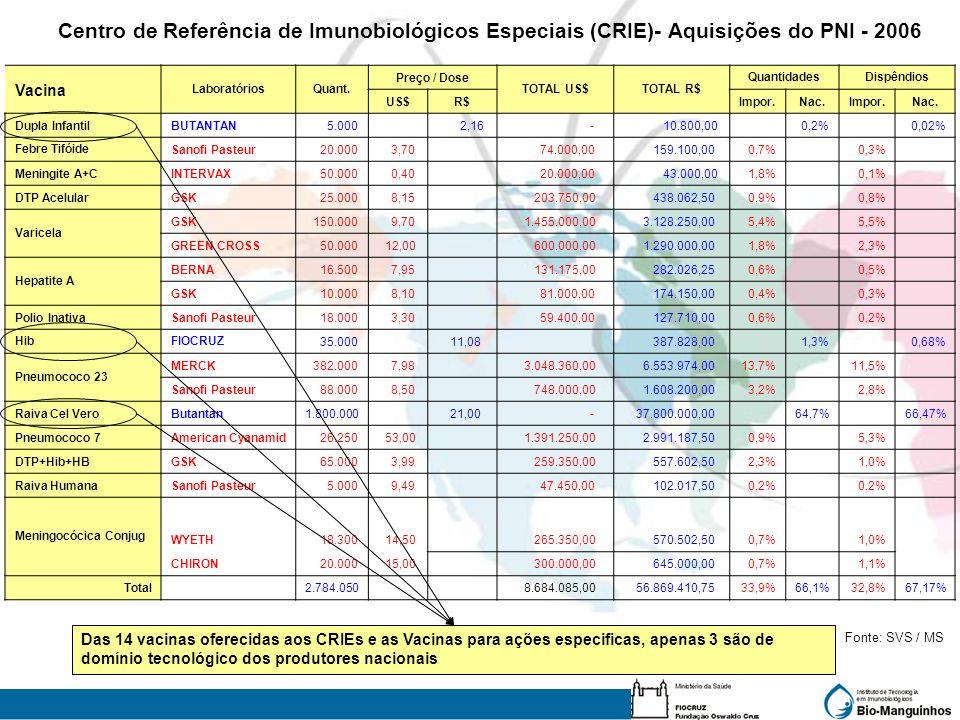 Centro de Referência de Imunobiológicos Especiais (CRIE)- Aquisições do PNI - 2006