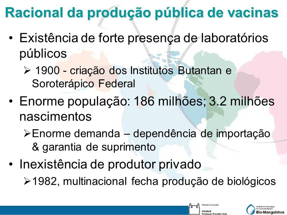 Racional da produção pública de vacinas