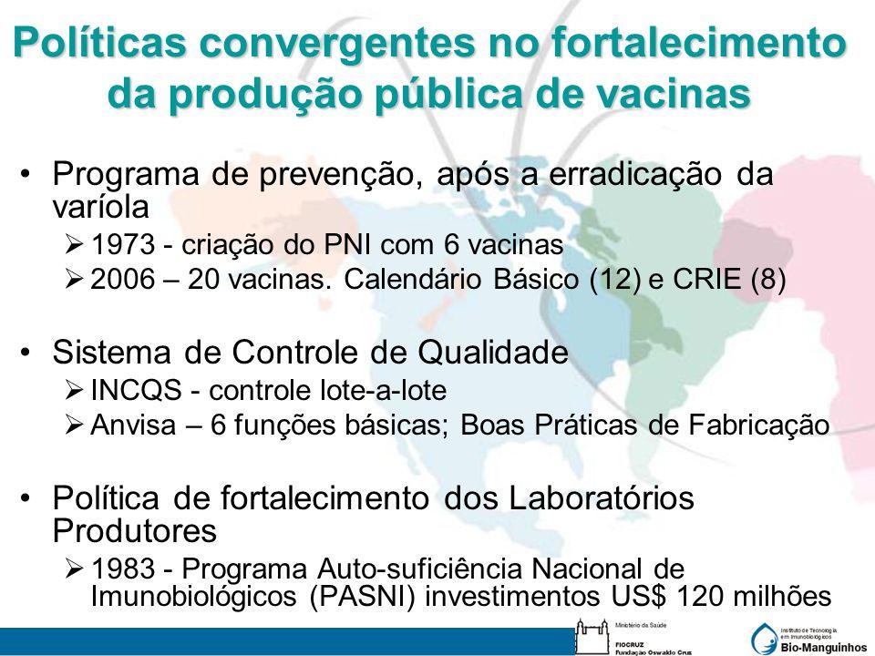 Políticas convergentes no fortalecimento da produção pública de vacinas