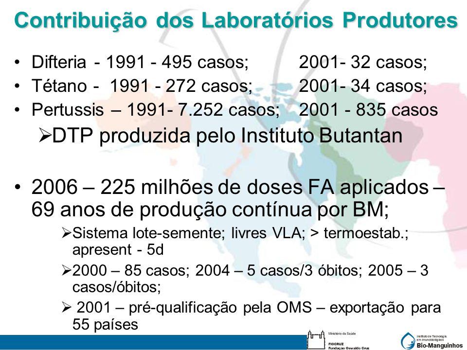Contribuição dos Laboratórios Produtores