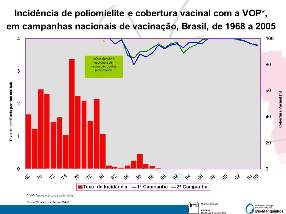 Incidência de poliomielite e cobertura vacinal com a VOP*,
