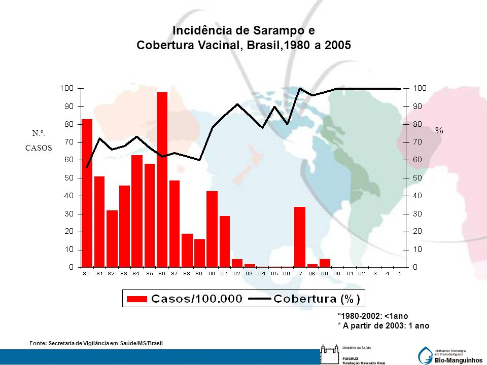 Incidência de Sarampo e Cobertura Vacinal, Brasil,1980 a 2005