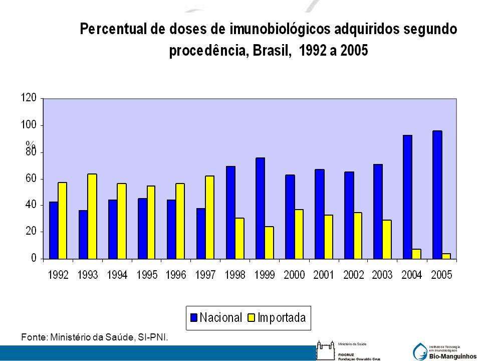 % Fonte: Ministério da Saúde, SI-PNI.