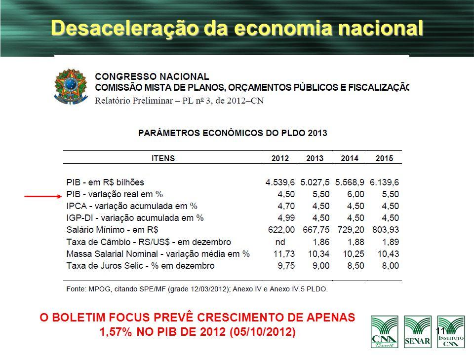 Desaceleração da economia nacional