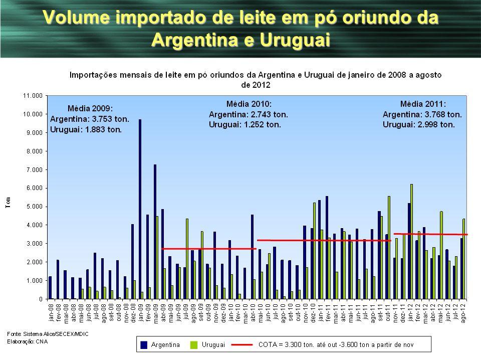 Volume importado de leite em pó oriundo da Argentina e Uruguai