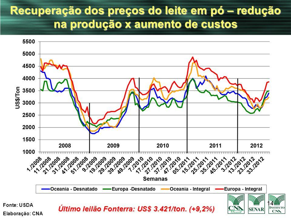 Último leilão Fonterra: US$ 3.421/ton. (+9,2%)
