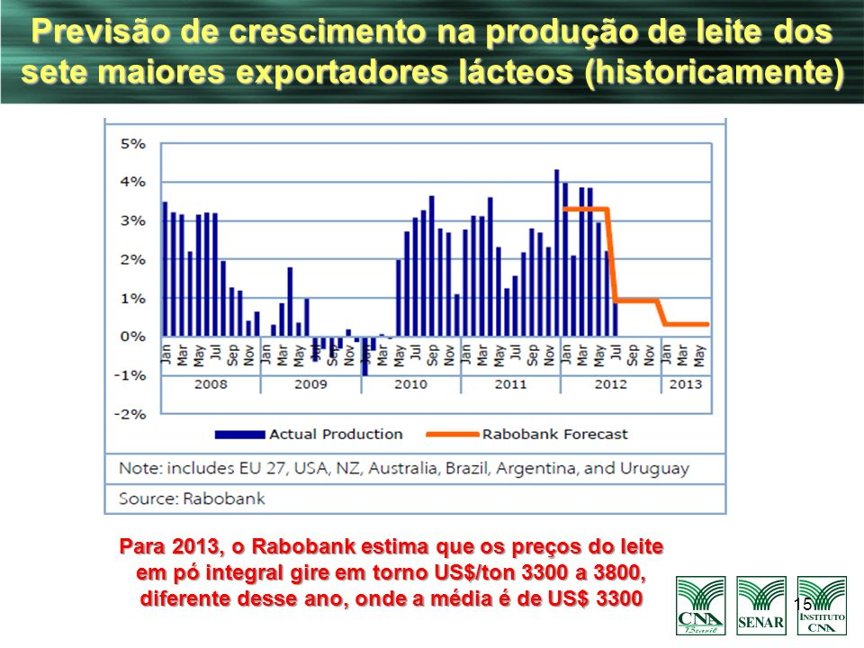 Previsão de crescimento na produção de leite dos sete maiores exportadores lácteos (historicamente)