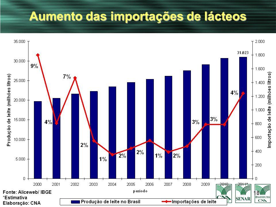 Aumento das importações de lácteos
