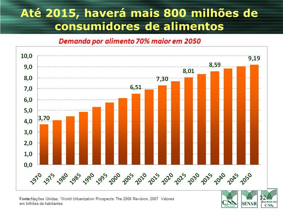 Até 2015, haverá mais 800 milhões de consumidores de alimentos
