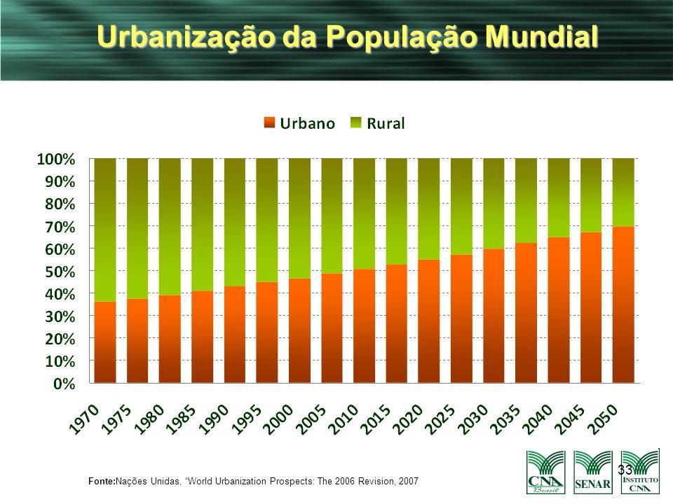 Urbanização da População Mundial