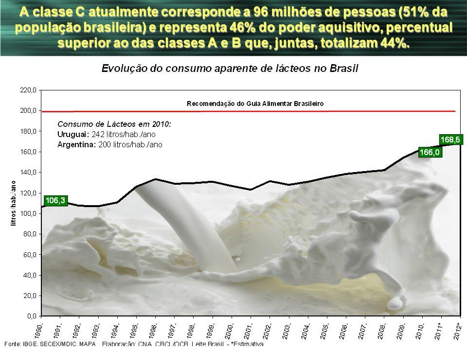 A classe C atualmente corresponde a 96 milhões de pessoas (51% da população brasileira) e representa 46% do poder aquisitivo, percentual superior ao das classes A e B que, juntas, totalizam 44%.