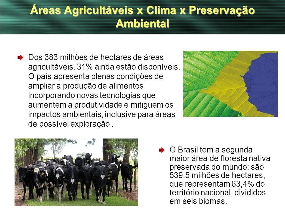 Áreas Agricultáveis x Clima x Preservação Ambiental