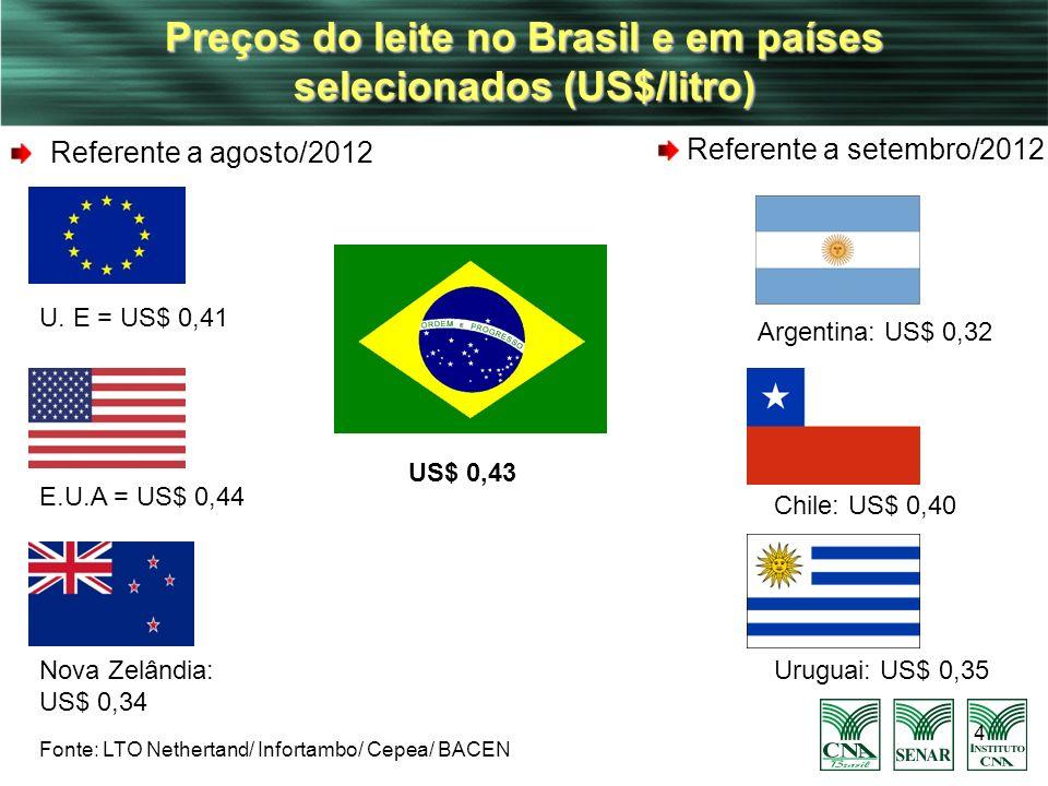 Preços do leite no Brasil e em países selecionados (US$/litro)