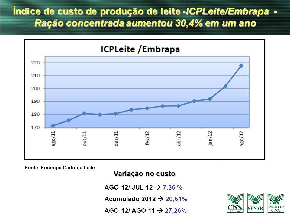 Índice de custo de produção de leite -ICPLeite/Embrapa - Ração concentrada aumentou 30,4% em um ano