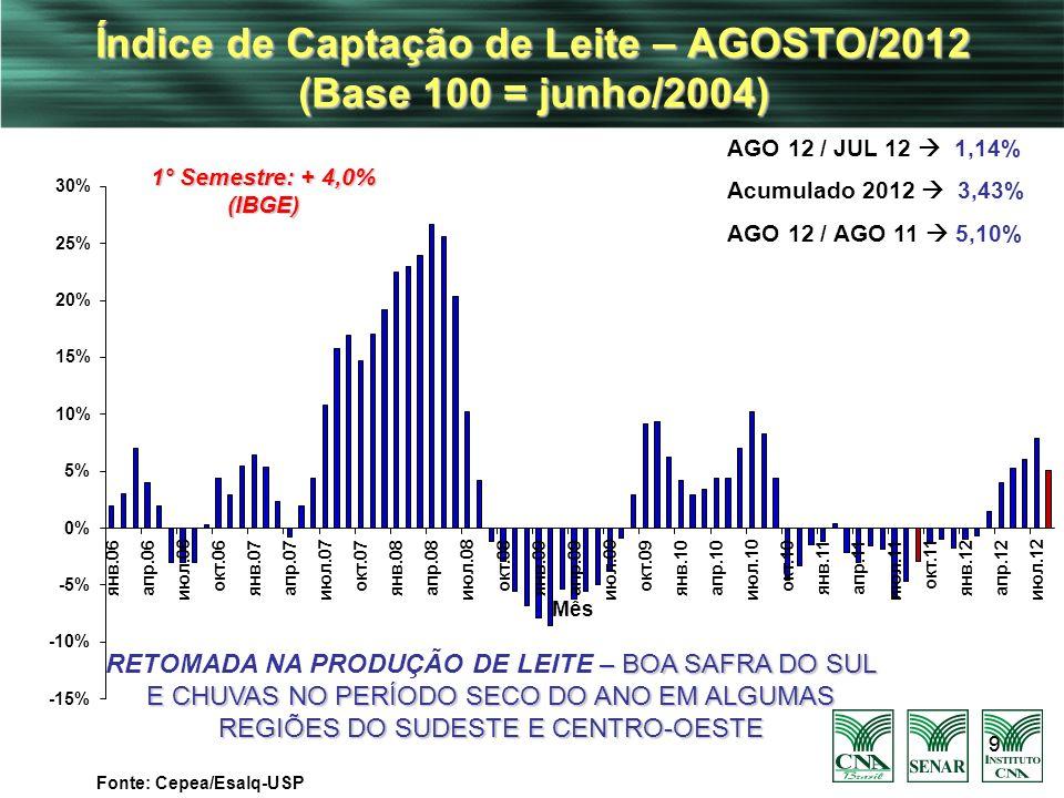 Índice de Captação de Leite – AGOSTO/2012 (Base 100 = junho/2004)