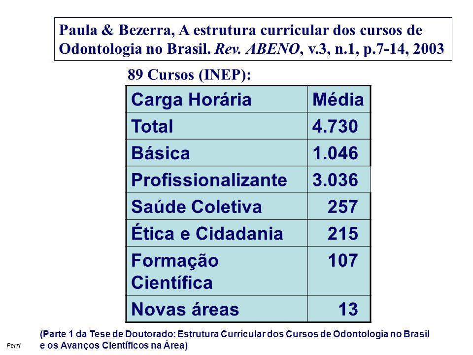Carga Horária Média Total 4.730 Básica 1.046 Profissionalizante 3.036