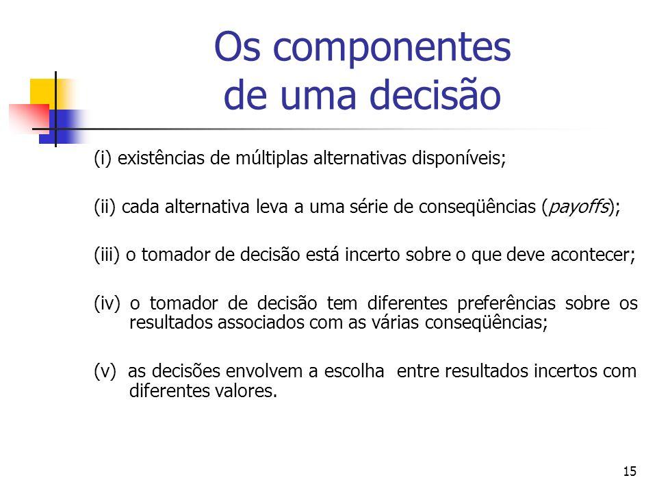 Os componentes de uma decisão