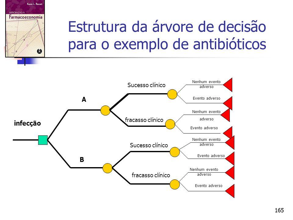 Estrutura da árvore de decisão para o exemplo de antibióticos