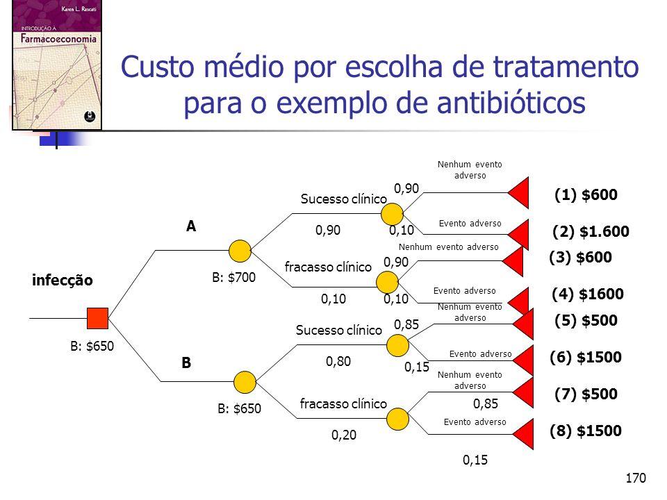 Custo médio por escolha de tratamento para o exemplo de antibióticos
