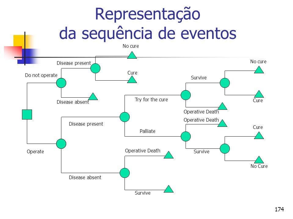 Representação da sequência de eventos