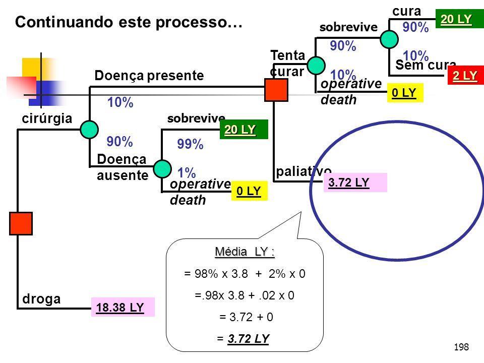 ANÁLISE DE DECISÃO APLICADA À FARMACOECONOMIA - ISPOR 2010 (SÃO PAULO)