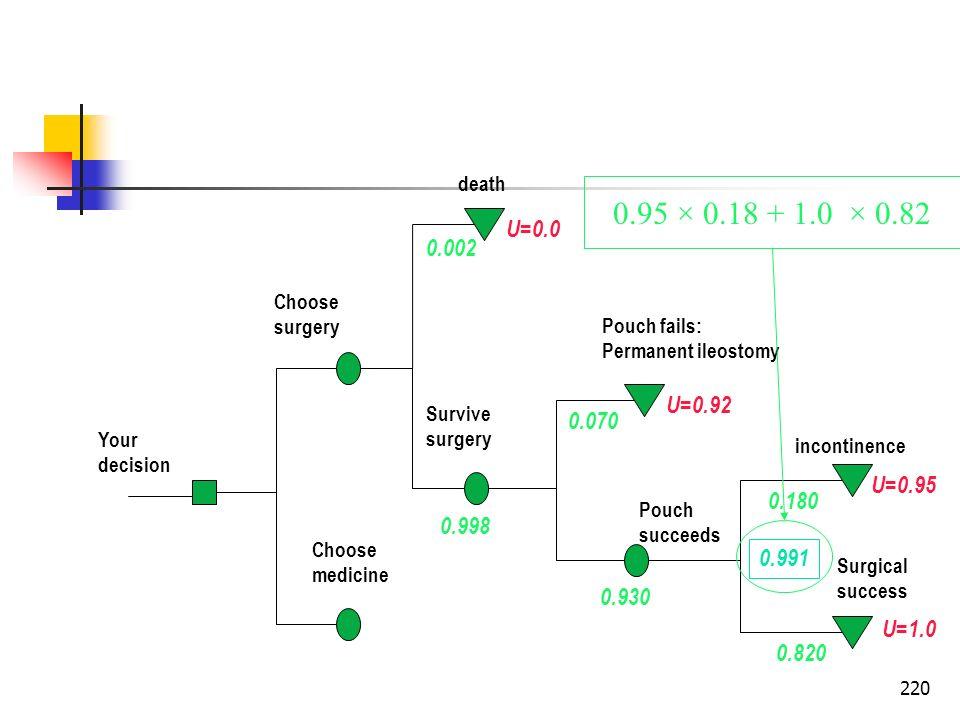 death0.95 × 0.18 + 1.0 × 0.82. U=0.0. 0.002. Choose. surgery. Pouch fails: Permanent ileostomy. U=0.92.