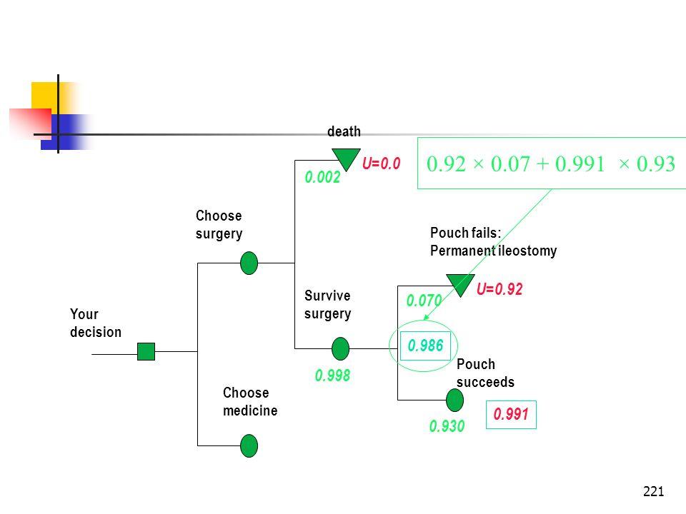 death0.92 × 0.07 + 0.991 × 0.93. U=0.0. 0.002. Choose. surgery. Pouch fails: Permanent ileostomy. U=0.92.