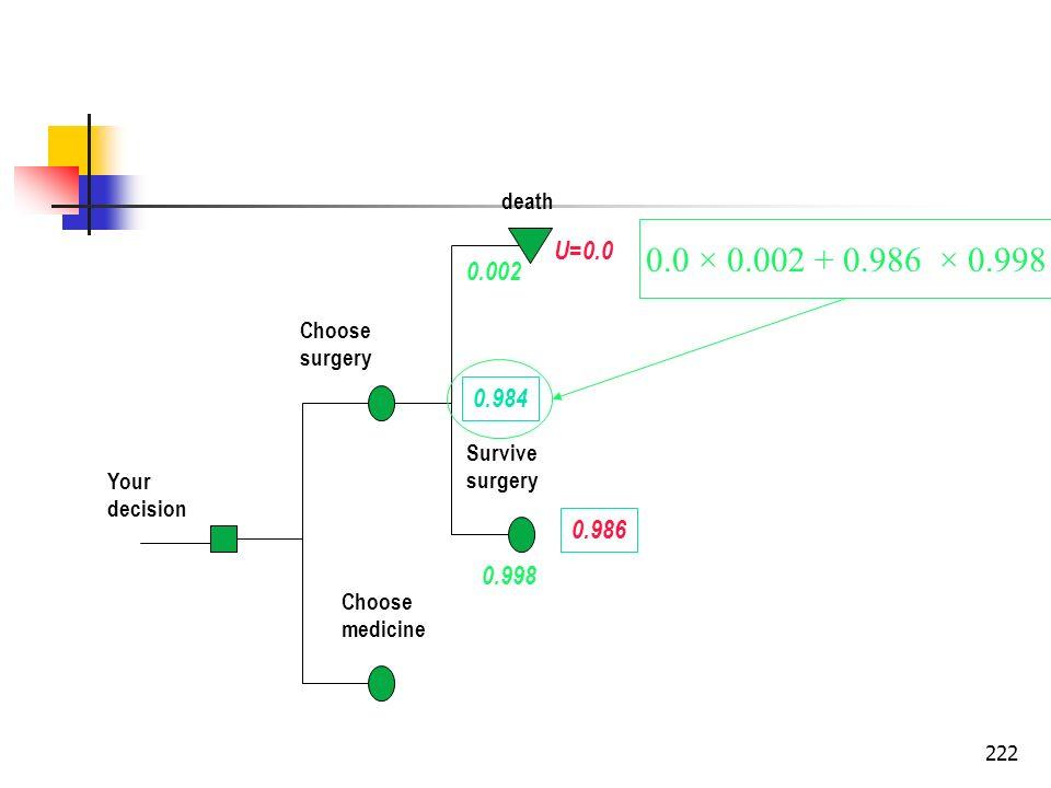 death0.0 × 0.002 + 0.986 × 0.998. U=0.0. 0.002. Choose. surgery. 0.984. Survive. surgery. Your. decision.