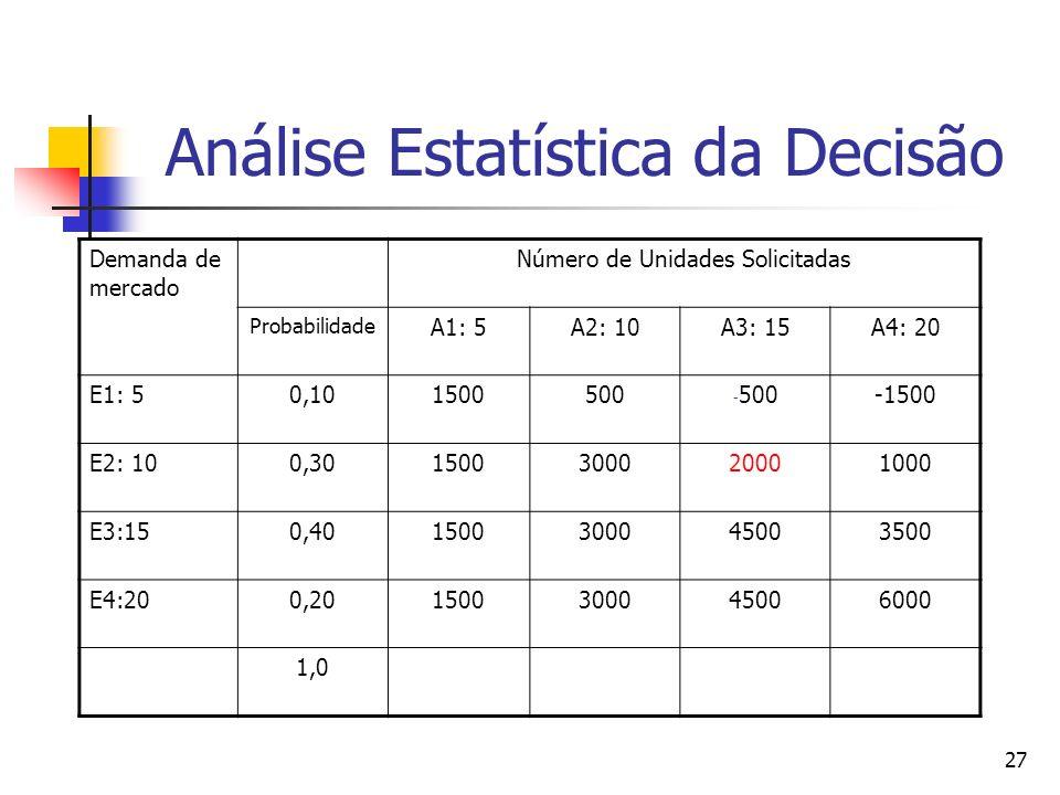 Análise Estatística da Decisão